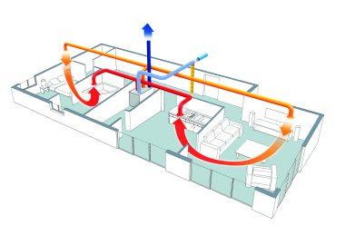 Qu'est ce qu'une ventilation hygroréglable
