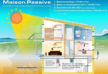 quest-ce qu'une maison passive