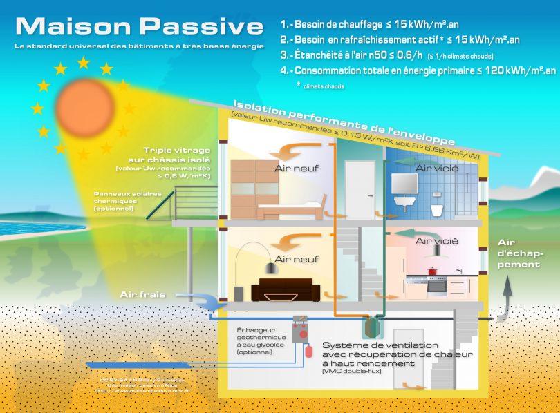 Qu est ce qu une maison passive le blog de l 39 habitat - Quelle materiaux pour construire sa maison ...