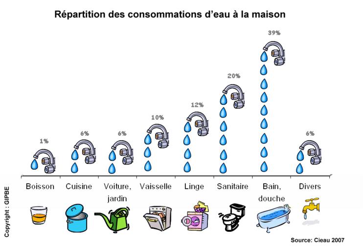 consommation-eau-maison