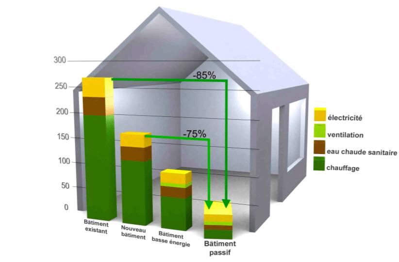 maison energie positive