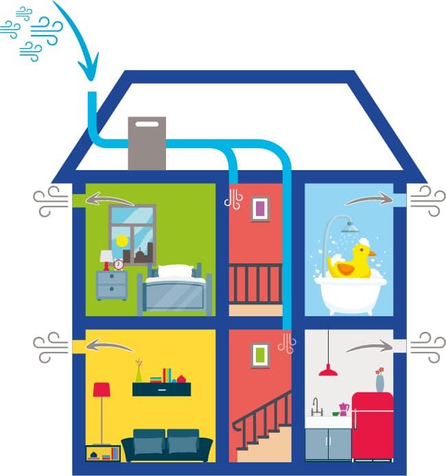 fonctionnement ventilation par insuflation VMI